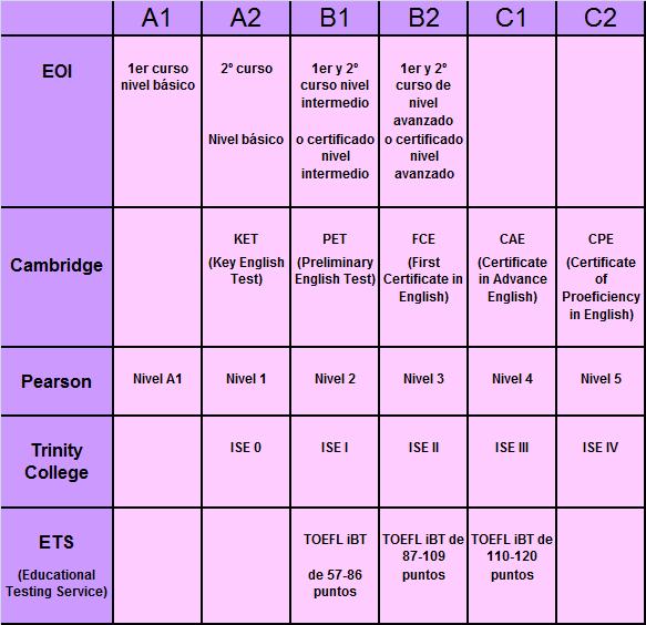Inglés B1-B2