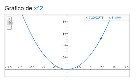 Gráfico de x al cuadrado