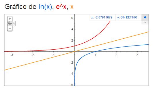 Gráfico de ln x y e^x
