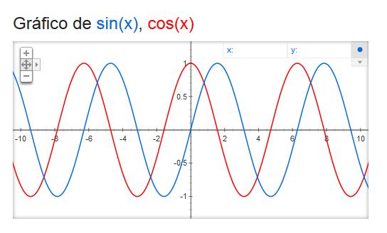 Gráfica de seno y coseno de x