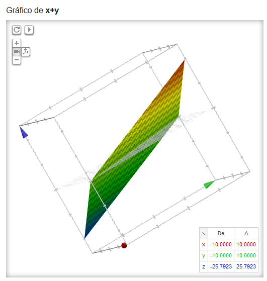 Gráfico tridimensional z=x+y